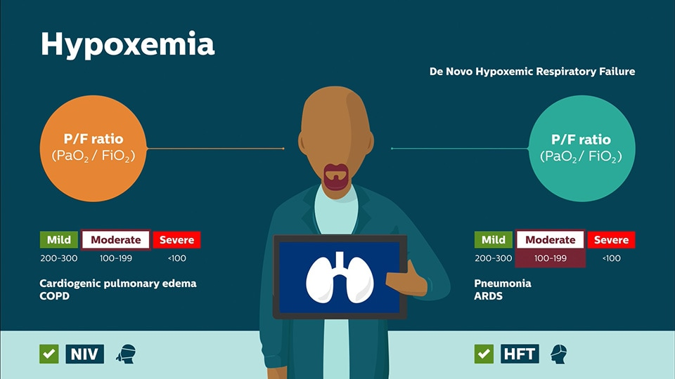 Hypoxemia answer video